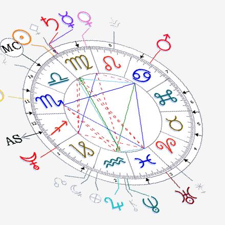 Les bulletins astrologiques et énergétiques